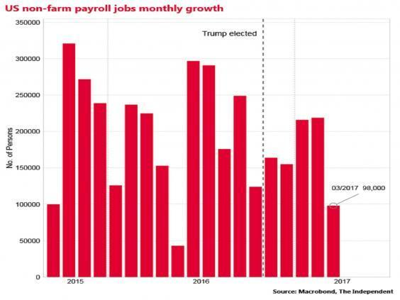 Trump's first 100 days: The economy
