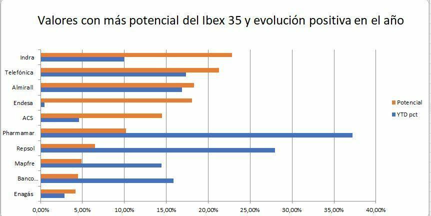 Values ​​with the highest potential of the Ibex and positive evolution in the year