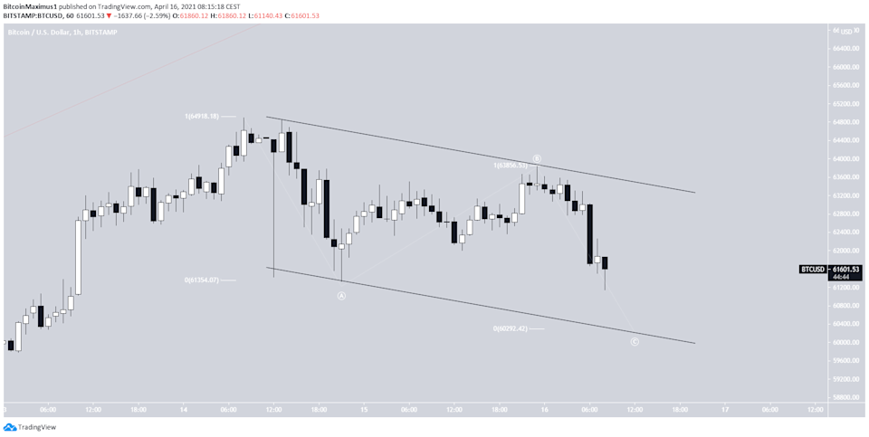 Bitcoin Parallel Channel