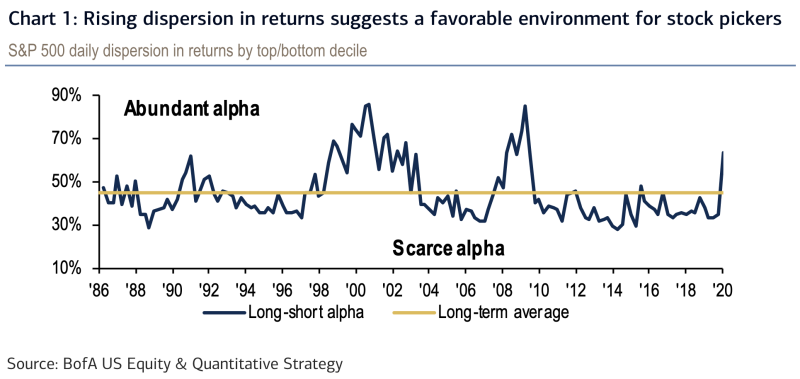 """It's a great time to be a stock picker because Wall Street's """"consensus"""" view has completely broken down due to coronavirus related uncertainties. (Source: BofA Global Research)"""