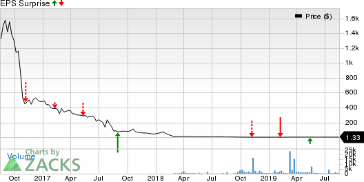 Aytu Bioscience, Inc. Price and EPS Surprise