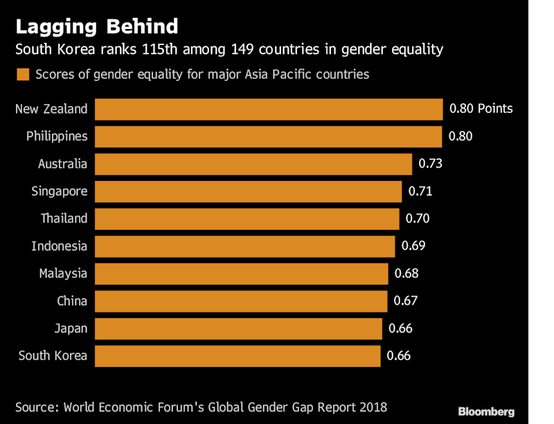 This Fund Manager Wants to Prove Gender Equality Is Good for Profits