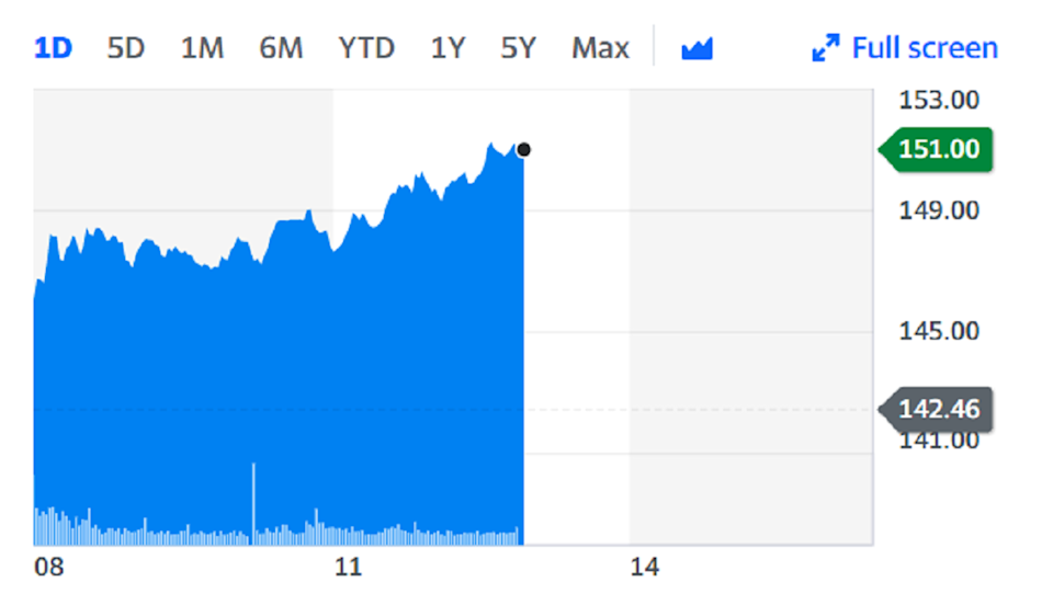 IAG surged to the top of the FTSE 100 on Friday. Chart: Yahoo Finance