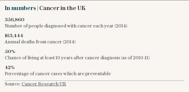 In numbers | Cancer in the UK