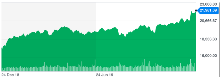 The FTSE 250 is set to end the year at a new record high. Chart: Yahoo Finance UK
