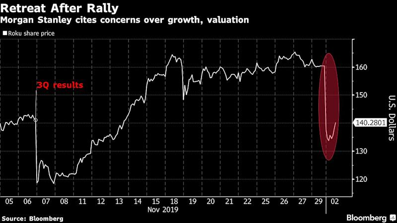 Roku Plunges After Morgan Stanley Warning About Growth Risks