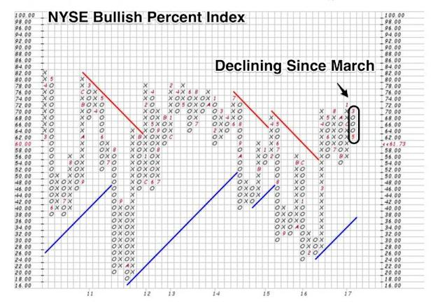 NYSE bullish percent index has been declining since March. (Source: Bloomberg)