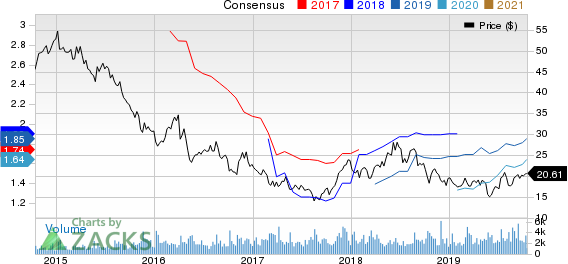 Buckle, Inc. (The) Price and Consensus
