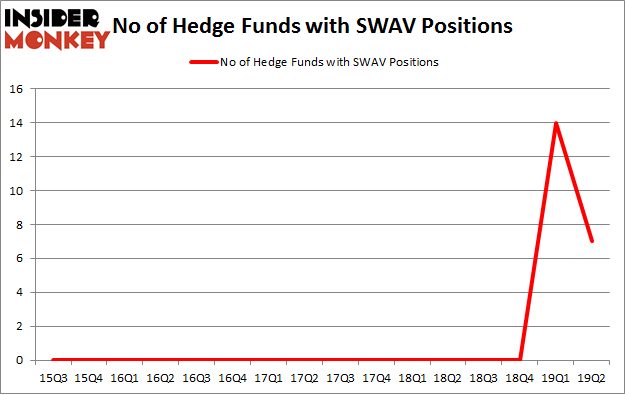 No of Hedge Funds with SWAV Positions