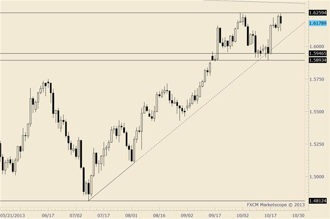 eliottWaves_gbp-usd_1_body_gbpusd.png, GBP/USD into Former Resistance as Support ahead of News