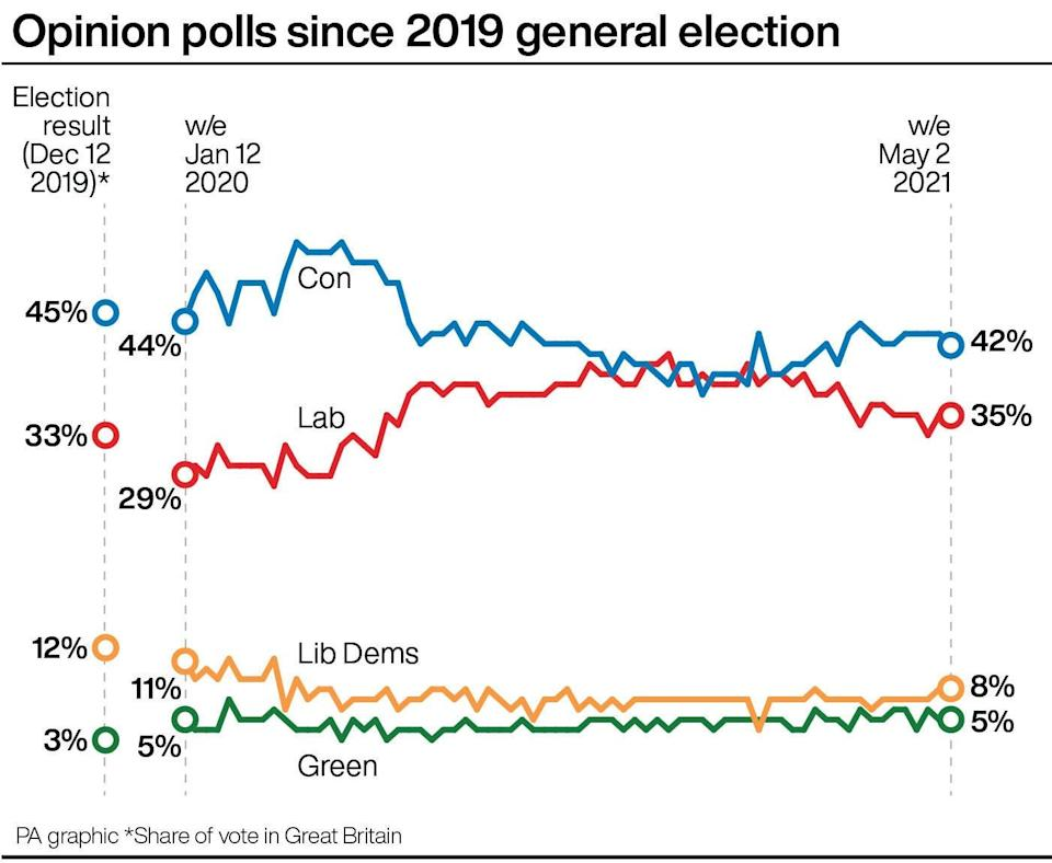 Opinion polls since 2019 general electionPA Graphics