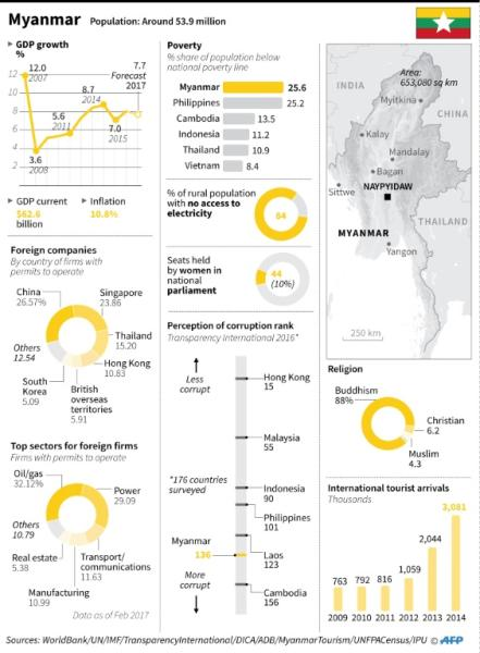Myanmar facts and figures