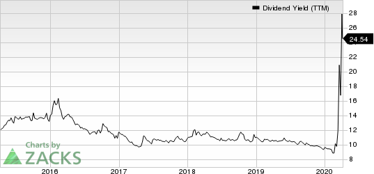 Chimera Investment Corporation Dividend Yield (TTM)