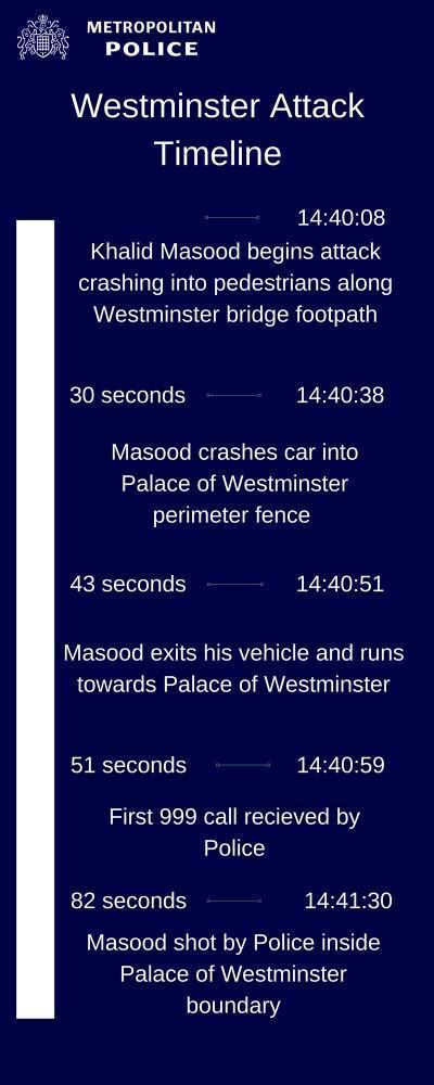 Timeline of Wednesday's attack (Met police)