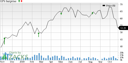Continental Resources (CLR) is seeing favorable earnings estimate revision activity and has a positive Zacks Earnings ESP heading into earnings season.