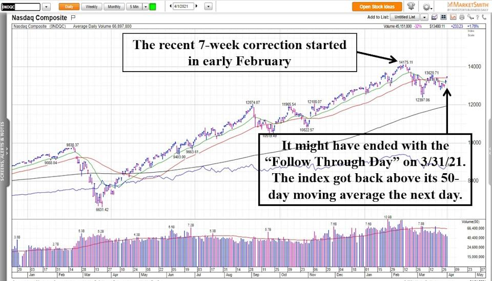 Chart is provided by Market Smith.