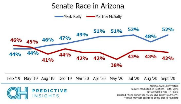 Democrat Mark Kelly has opened up a 10-point lead on Arizona Sen. Martha McSally, according to the September tracking poll from OH Predictive Insights.