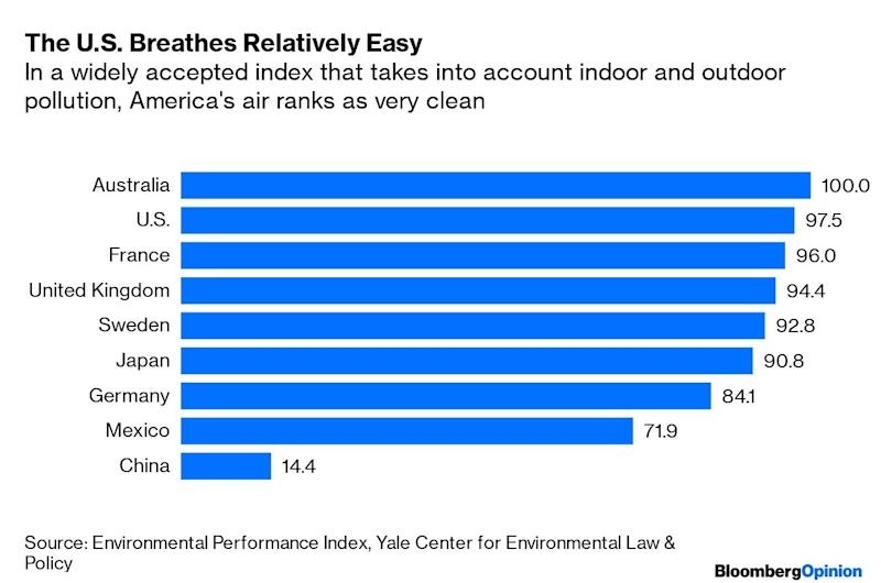 The Conservative Case for Clean Air Regulations