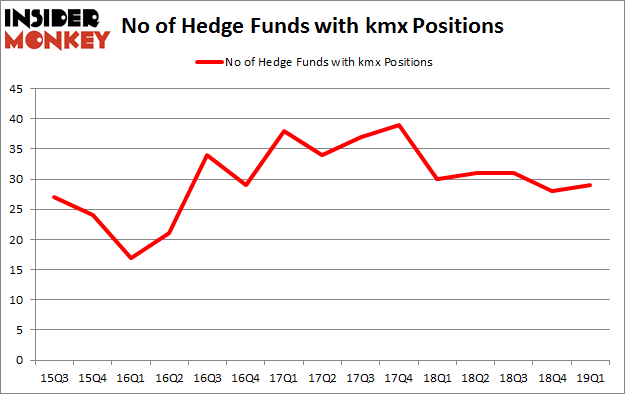 No of Hedge Funds with KMX Positions