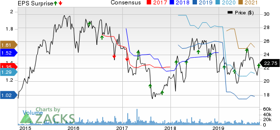 Sabre Corporation Price, Consensus and EPS Surprise