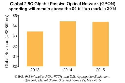 IHS: 14 Percent Increase for Broadband Equipment Market from