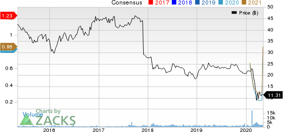 Alexander Baldwin Holdings Inc Price and Consensus
