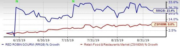 Red Robin Rejects Vintage Capital Buyout Offer, Appoints CEO