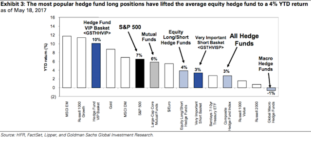 GS Hedge Fund Trend Monitor