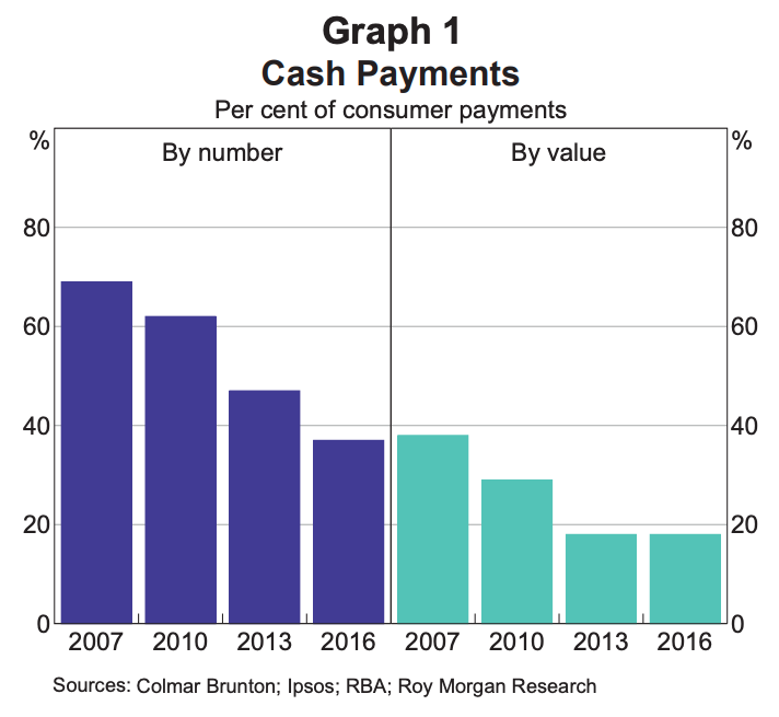 The volume of cash payments have fallen in the last decade. (Source: RBA)