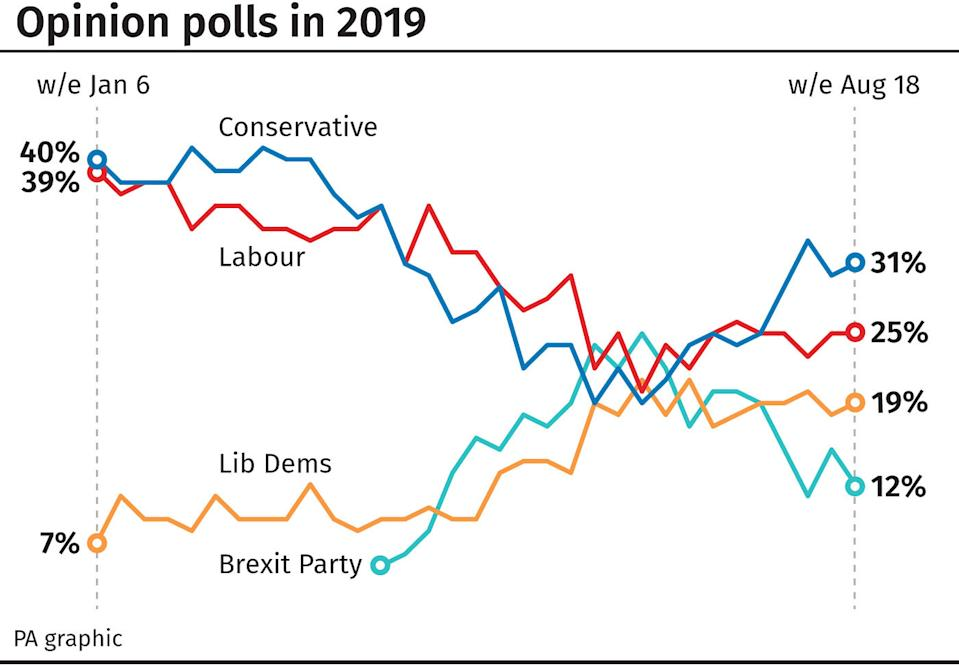 A graphic that shows opinion polls in 2019 for major political parties.