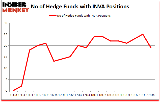Were Hedge Funds Right About Innoviva, Inc. (INVA)?