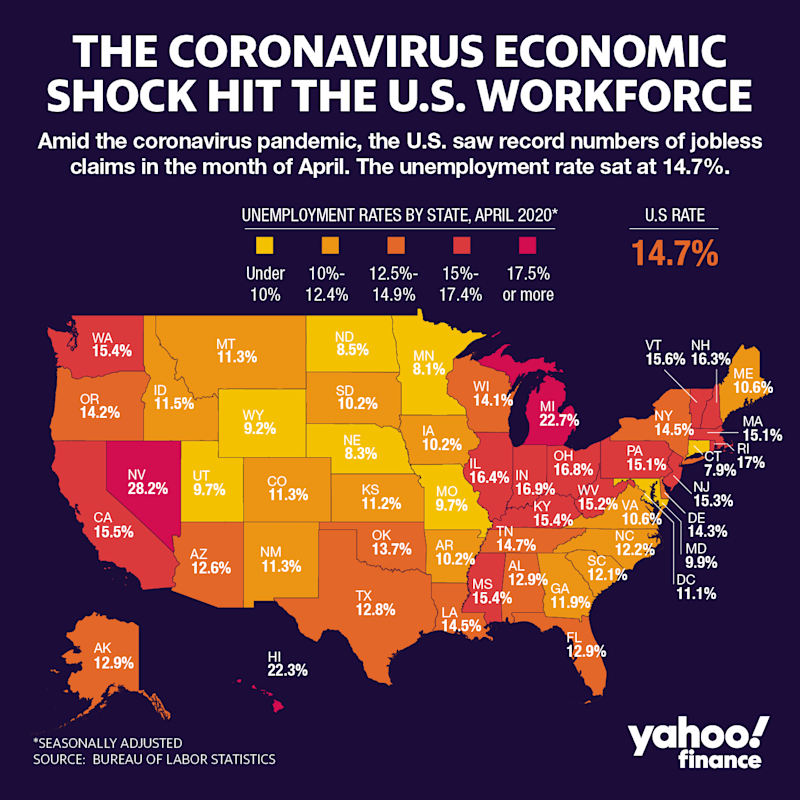 Every state faces an employment crisis. (Yahoo Finance)