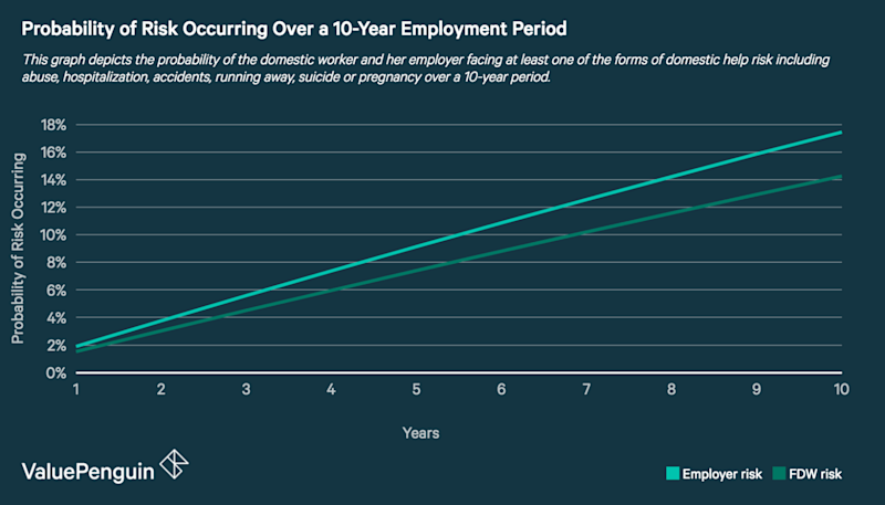 This graph depicts the probability of a risk event occurring to the domestic worker or her employee over a period of 10 years