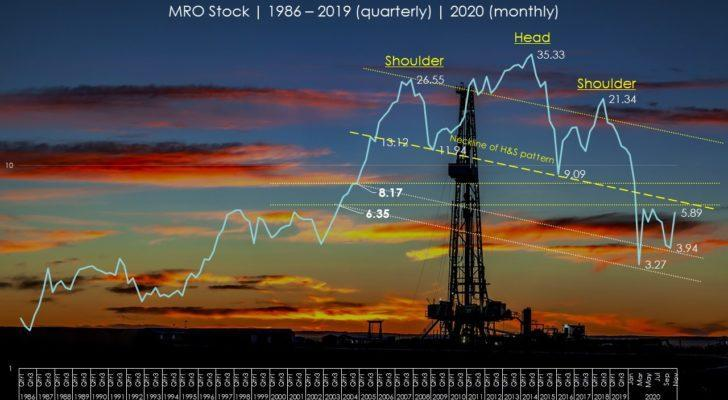 MRO stock head-and-shoulders pattern