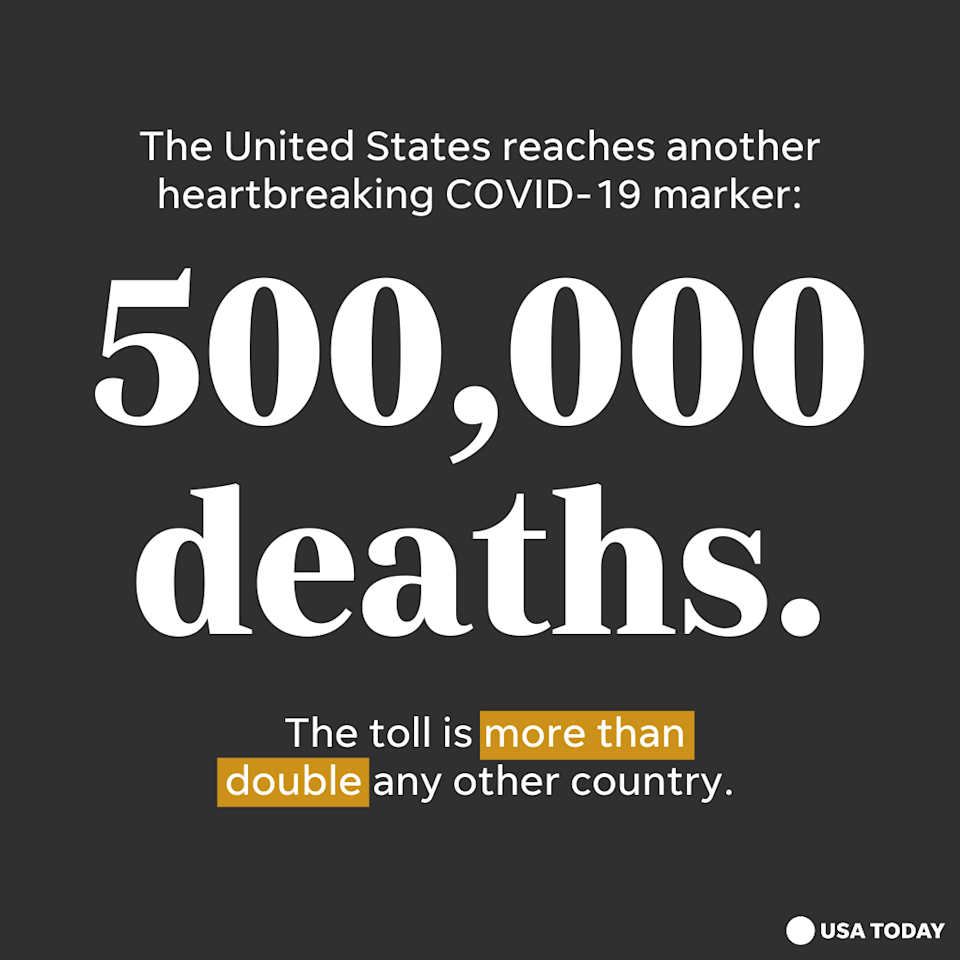 500,000 Americans are dead due to COVID-19.