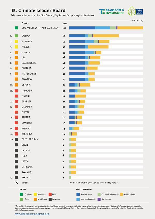 The EU Climate Leader Board ranks countries based on their attitude towards strengthening a key piece of proposed legislation (Carbon Market Watch/Transport & Environment)