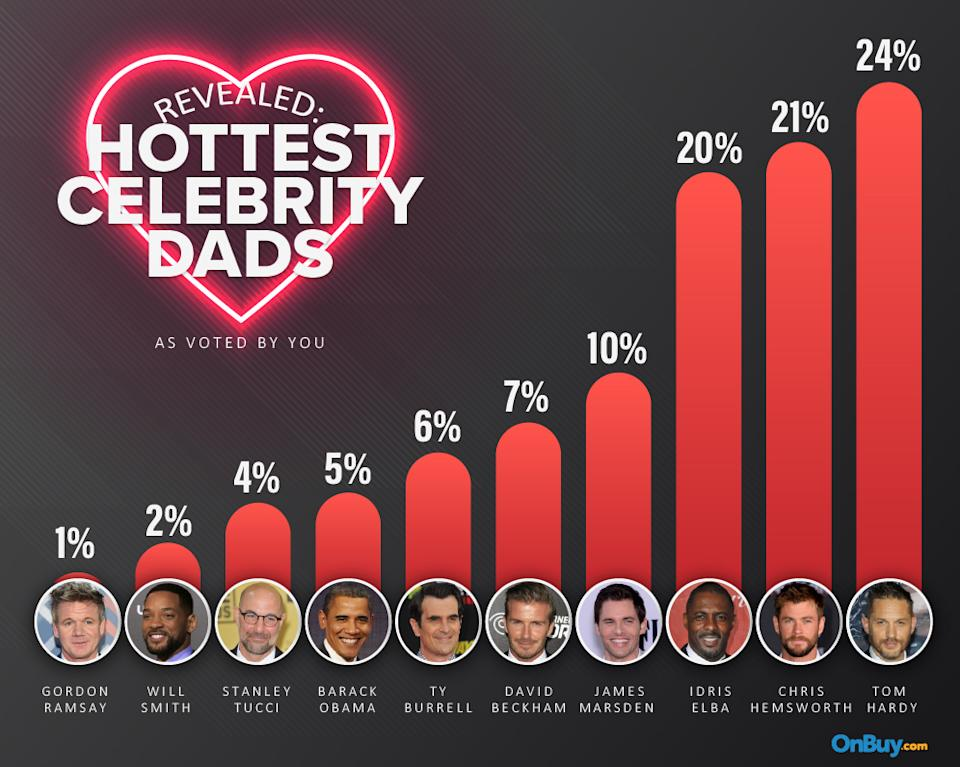 The full list of hot dads. (OnBuy.com)