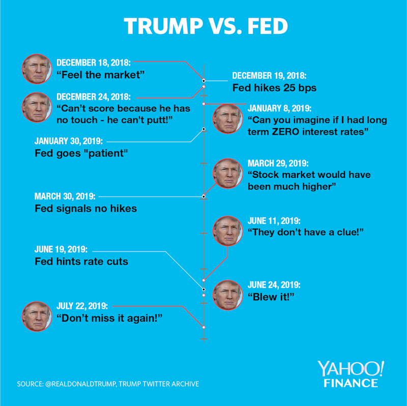 "Trump has likened the Fed to a golfer that ""can't putt"" and has accused the central bank of not having ""a clue"" on monetary policy. (Credit: David Foster / Yahoo Finance)"
