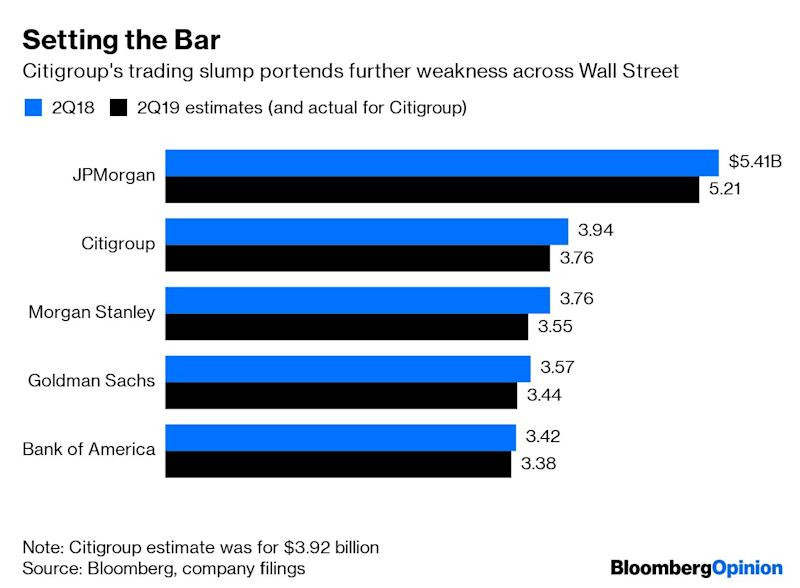 "(Bloomberg Opinion) -- It's a tough time to be a trader on Wall Street. (Cue playing of the world's smallest violin.)That much was clear after Citigroup Inc. reported its second-quarter earnings on Monday, kicking off a week that will reveal the financial health of the biggest U.S. banks. Trading revenue fell about 5% after excluding the one-time windfall from the bank's stake in Tradeweb Markets, which went public in April and bought out Citigroup's equity holdings. That drop was bigger than expected. The bank's equity markets revenue was particularly disappointing at $790 million, compared with estimates of $824 million. Chief Financial Officer Mark Mason also cited a challenging trading environment in fixed income, currencies and commodities.It's true that Chief Executive Officer Michael Corbat joined other bank leaders in forecasting such a decline as far back as May. He reiterated on Monday that his bank reflects trends in the broader industry. But Citigroup holds the honor of going first this earnings cycle, and the results suggest that investors shouldn't expect traders to deliver above and beyond expectations, which have already been set at a low bar.The Chicago Board Options Exchange Volatility Index, known as the VIX, pretty much summarizes why traders have fallen upon tough times. It closed above 20 only once during the second quarter and averaged about 15. For context, it spiked as high as 36 in late December. The second quarter was comparatively tranquil, which is just about the worst type of market for Citigroup traders to turn profits by lining up buyers and sellers. Mason in part blamed the U.S.-China trade war's influence on investor sentiment and said the bank experienced declining volume and leverage in cash equities.Even the bank's fixed-income markets revenue was disappointing. While the VIX was contained in the second quarter, the same can't be said for the Merrill Option Volatility Estimate, which is the U.S. Treasury market's equivalent measure of volatility. It jumped in mid-June to the highest since December 2016 as bond traders rapidly priced in aggressive Federal Reserve easing. Those sorts of price swings might be over now that Chair Jerome Powell left no doubt that he's on board with lowering interest rates to get ahead of any sort of global growth slowdown.On the bright side, as Bloomberg News's Jenny Surane noted, Citigroup cut costs deeper than analysts expected and its consumer division posted its strongest second quarter since 2013. Expenses fell 2% to $10.5 billion, which was almost $100 million lower than the average estimate from analysts, while revenue from consumer banking climbed 3% to $8.51 billion, topping projections. The issue with both of those elements, of course, is that the health of the U.S. consumer has already been well established, while investors are always a bit uneasy about the sustainability of reducing expenses to generate profits.Citigroup shares were little changed Monday, which seems about right, given the stream of takeaways in analysts' notes. The earnings were described as ""decent,"" ""essentially in line"" and creating ""somewhat mixed feelings."" One of the most-anticipated figures from banks this week is the net interest margin, which measures the spread between revenue from customers' loan payments and what it pays depositors. At Citigroup, it dipped to 2.67% from 2.72% in the first quarter and 2.7% a year earlier. Corbat said to expect the figure to remain around that level.That's not catastrophic by any means, but it further plays into the ho-hum commentary that seems likely to define U.S. banks in this earnings cycle.To contact the author of this story: Brian Chappatta at bchappatta1@bloomberg.netTo contact the editor responsible for this story: Daniel Niemi at dniemi1@bloomberg.netThis column does not necessarily reflect the opinion of the editorial board or Bloomberg LP and its owners.Brian Chappatta is a Bloomberg Opinion columnist covering debt markets. He previously covered bonds for Bloomberg News. He is also a CFA charterholder.For more articles like this, please visit us at bloomberg.com/opinion©2019 Bloomberg L.P."