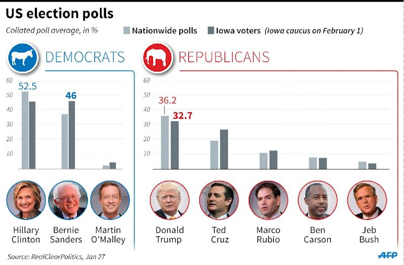 Opinion poll averages ahead of the Iowa caucus on February 1. (AFP Photo/Alain Bommenel, Kun Tian)