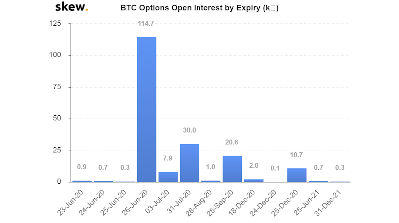 Bitcoin Options Market Faces Record $1 Billion Expiry on Friday