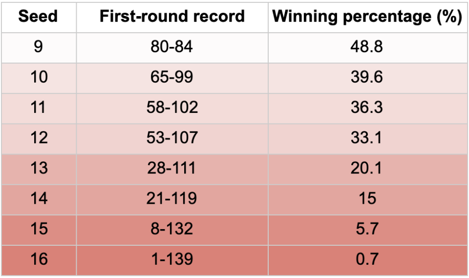 Here are the first-round winning percentages of lower-seeded teams throughout the modern history of the tournament.
