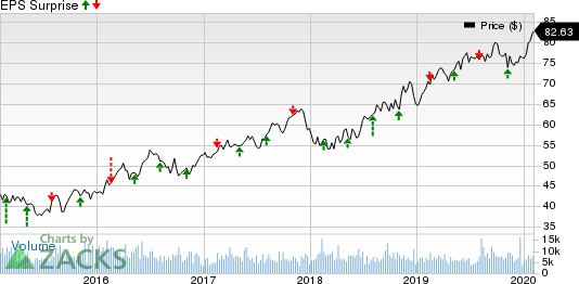 Ameren Corporation Price and EPS Surprise