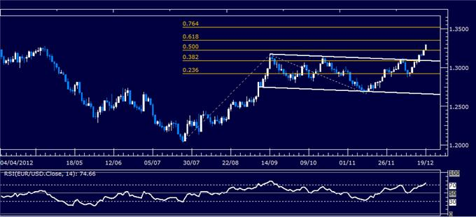 Forex_Analysis_EURUSD_Classic_Technical_Report_12.19.2012_body_Picture_1.png, Forex Analysis: EUR/USD Classic Technical Report 12.19.2012