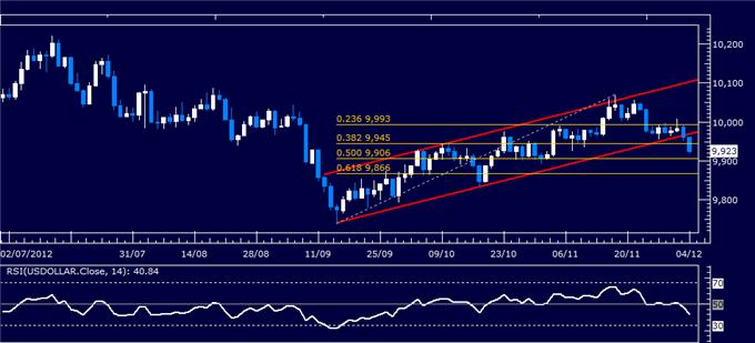 Forex_Analysis_US_Dollar_Classic_Technical_Report_12.04.2012_body_Picture_1.png, Forex Analysis: US Dollar Classic Technical Report 12.04.2012