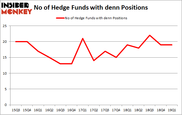 No of Hedge Funds with DENN Positions