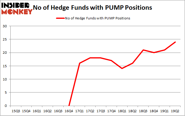 No of Hedge Funds with PUMP Positions