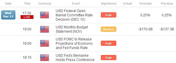 Forex_US_Dollar_Down_Before_Hyped_FOMC_Meeting__What_to_Expect_fx_news_technical_analysis_body_Picture_3.png, Forex: US Dollar Down Before Hyped FOMC Meeting - What to Expect
