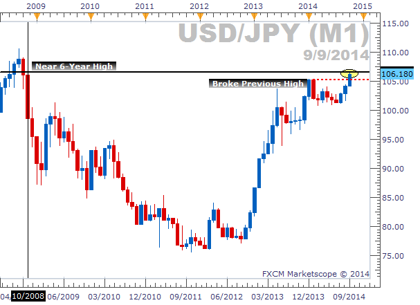 Potential Buy While USDJPY Nears 6-Year High