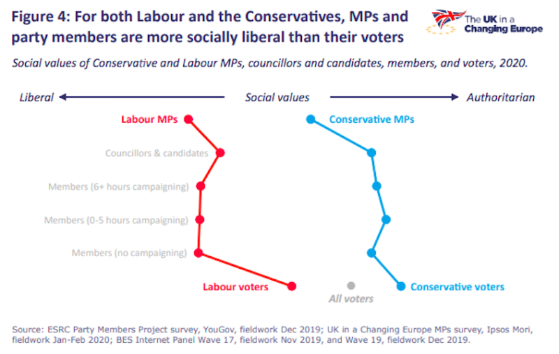 Voters are not as liberal as their representatives, the poll found (UK in a Changing Europe)